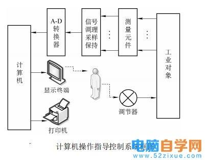 计算机控制系统功能之操作指导