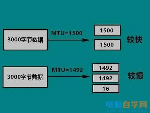 Win10系统中mtu值的设置方法
