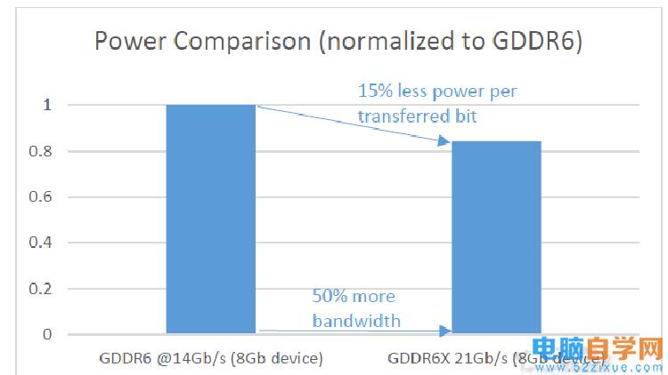 GDDR6X和GDDR6有什么区别
