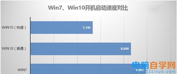 Win10比Win7强的地方
